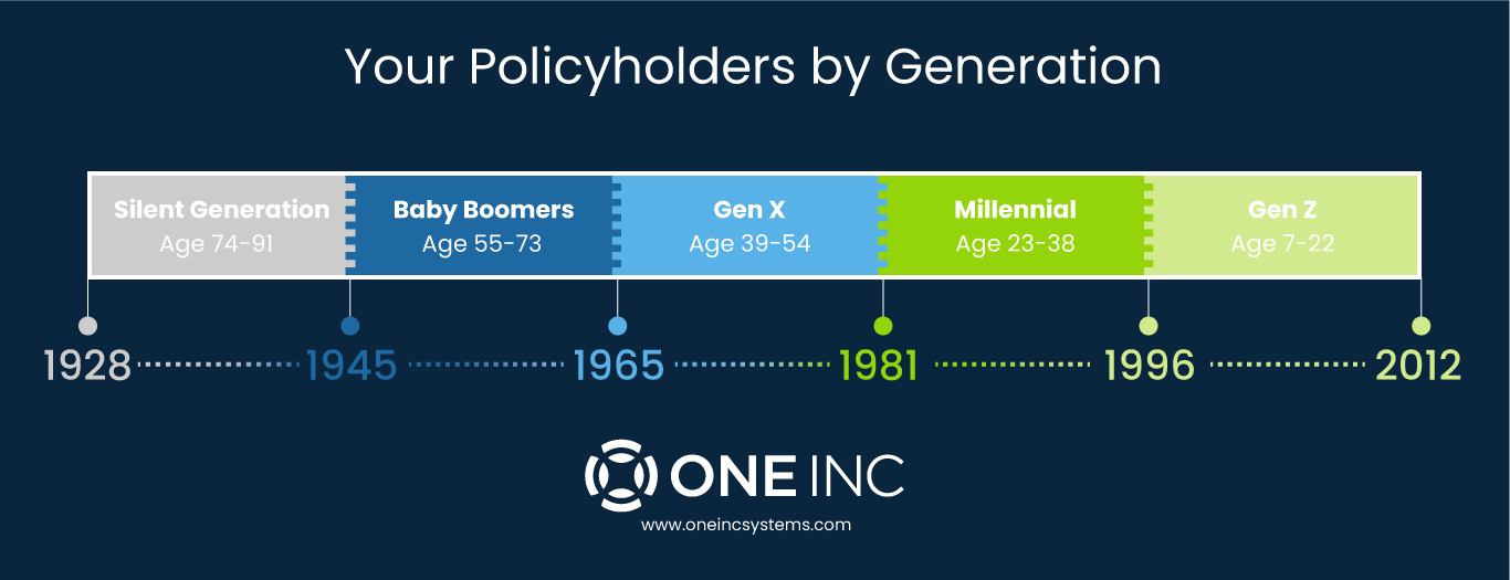 Policyholders_Generations_Timeline_for_Insurance