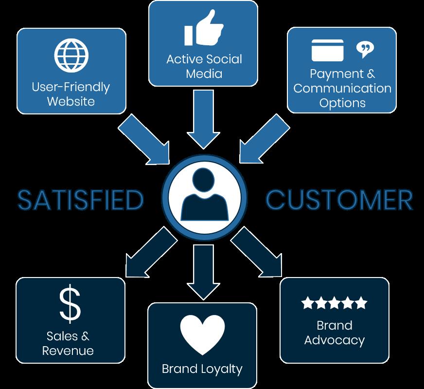 Customer Satisfaction Ranking Graphic